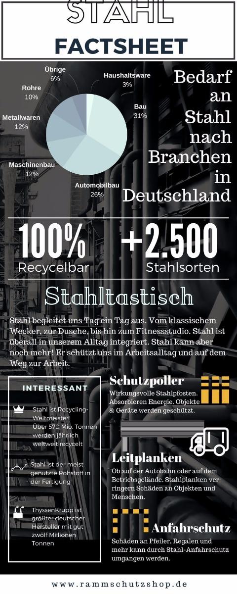 Stahl Factsheet (Infografik)